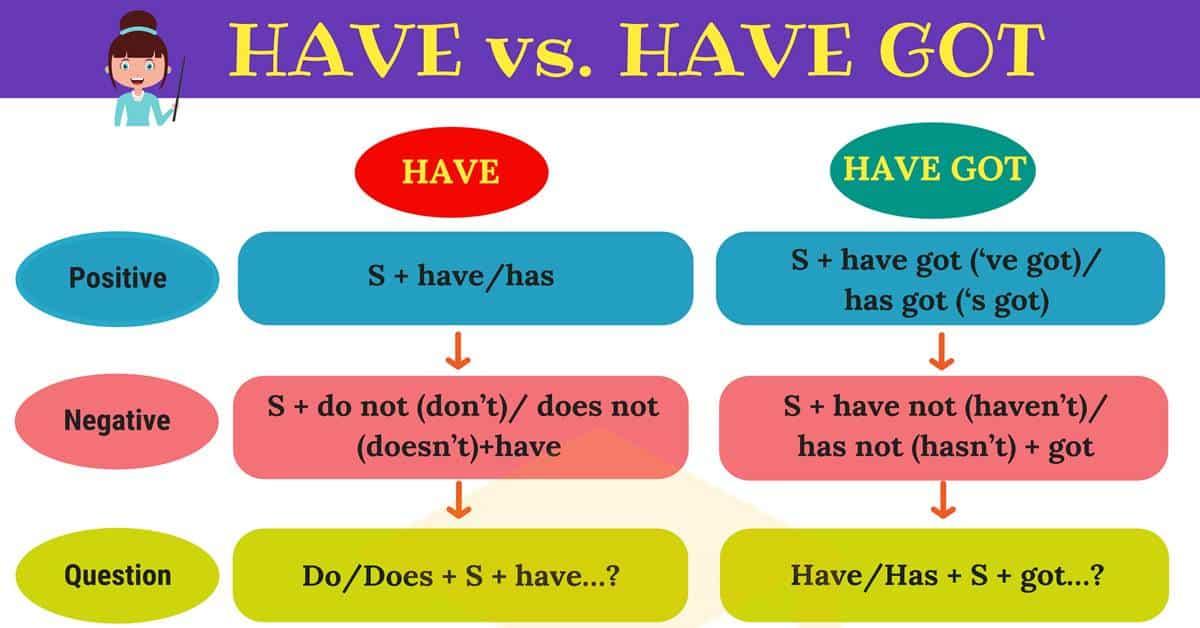 الفرق بين Have و Have Got درس خصوصي اللغة الانجليزية فورنونو