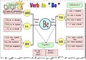 الافعال المساعدة في اللغة الانجليزية be. have. do