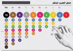 جدول الضرب و أسهل طريقة لحفظ للأطفال دروس تعليمية لجميع المراحل فورنونو